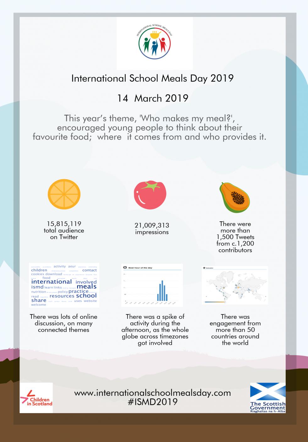 2019 –ISMD2019: what a wonderful celebration